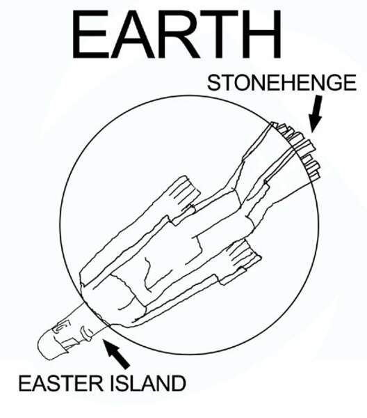 La vérité sur la Terre, Stonehenge et l'île de Paques