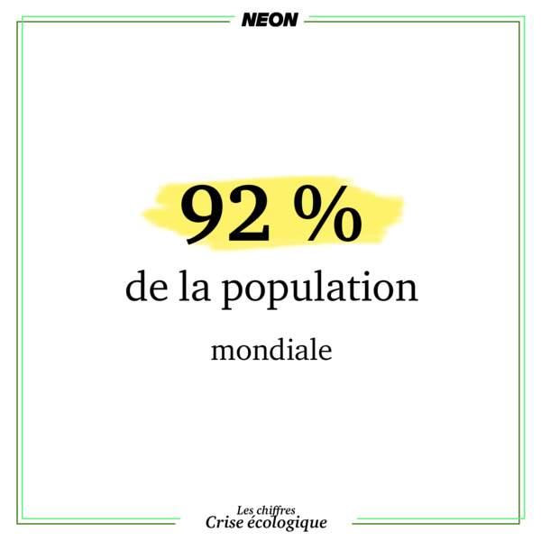 92 % de la population dans le monde respire un air ambiant trop pollué