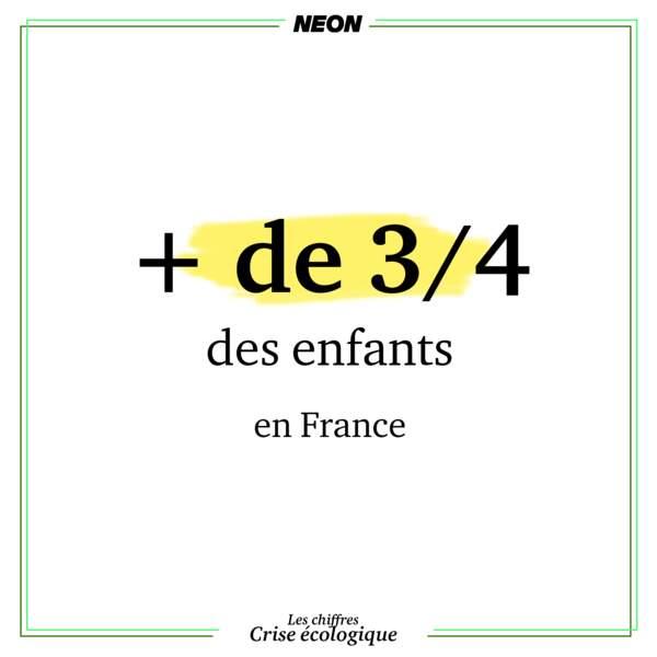 Plus de trois enfants sur quatre respirent un air toxique en France