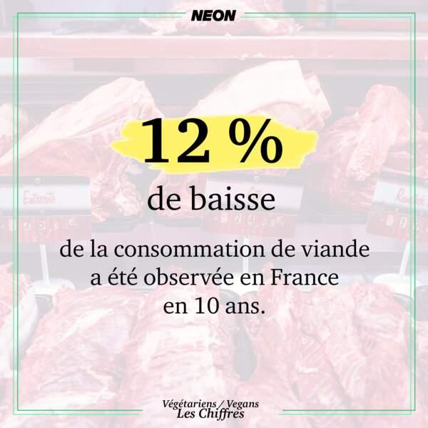 12 % de baisse de la consommation de viande observée en 10 ans en France