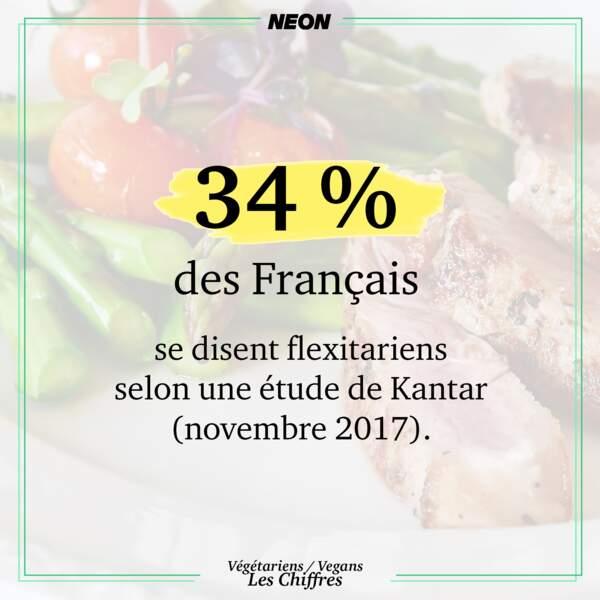 34 % des Français se disent flexitariens