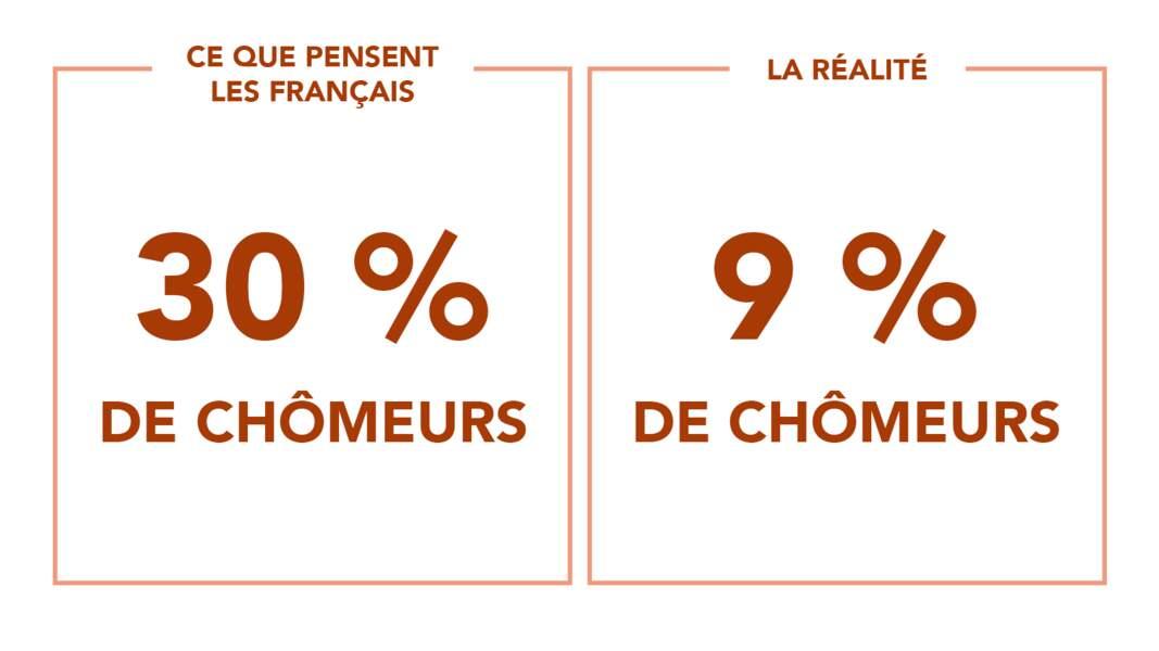 1 Français sur 3 au chômage... ou pas