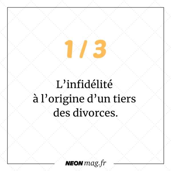 L'infidélité est à l'origine d'un tiers des divorces