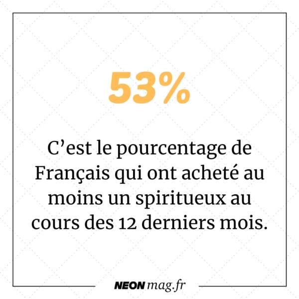 53% de Français ont acheté au moins un spiritueux au cours des douze derniers mois.