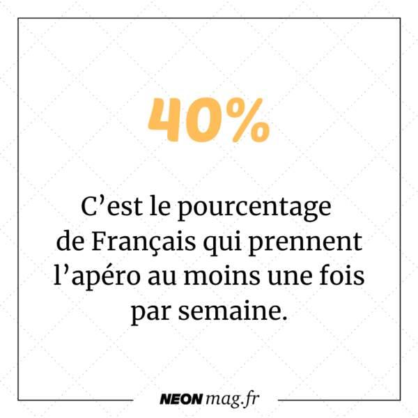 40% des Français prennent l'apéro au moins une fois par semaine.