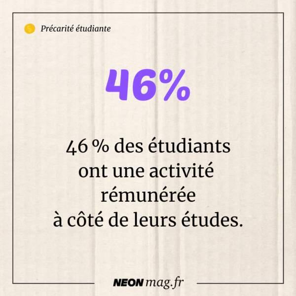 46 % des étudiants ont une activité rémunérée à côté de leurs études