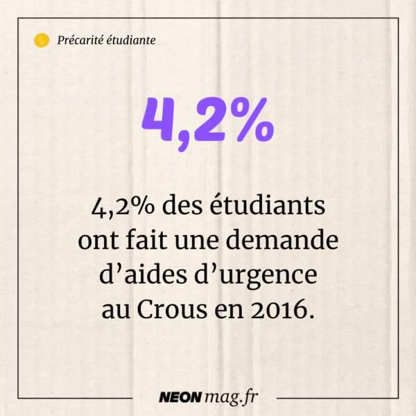 4,2% des étudiants ont fait une demande d'aides d'urgence au Crous en 2016