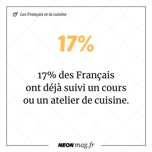 17% des Français ont déjà suivi un cours ou un atelier de cuisine