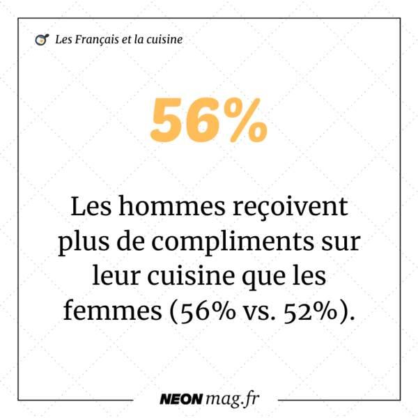 Les hommes reçoivent plus de compliments sur leur cuisine que les femmes (56% vs 52%)