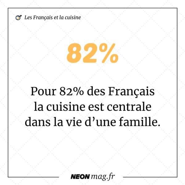 Pour 82% des Français, la cuisine est centrale dans la vie d'une famille