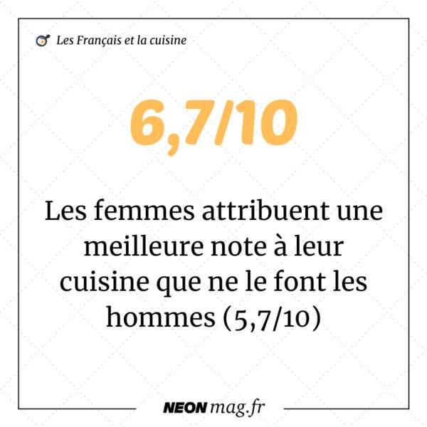 Les femmes attribuent une meilleure note à leur cuisine que ne le font les hommes (5,7/10)