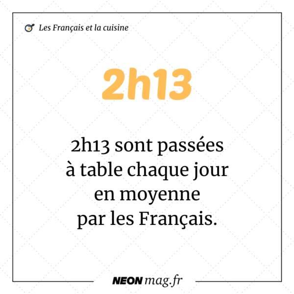 2h13 sont passées à table chaque jour en moyenne par les Français