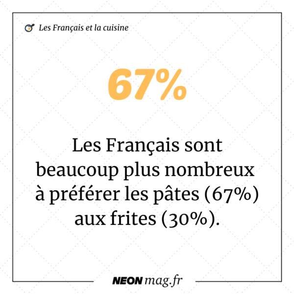 Les Français sont beaucoup plus nombreux à préférer les pâtes (67%) aux frites (30%)