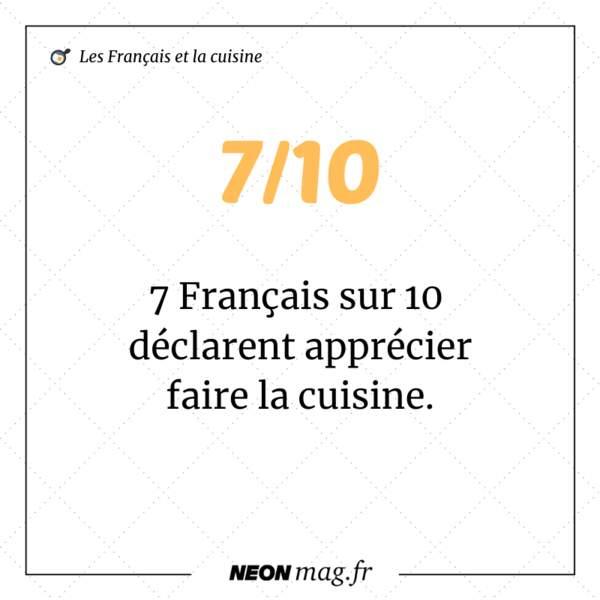 7 Français sur 10 déclarent apprécier faire la cuisine
