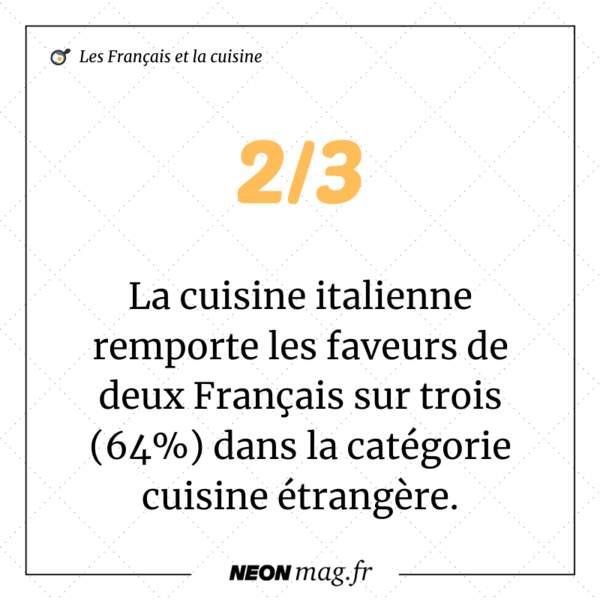 La cuisine italienne remporte les faveurs de deux Français sur trois dans la catégorie cuisine étrangère.