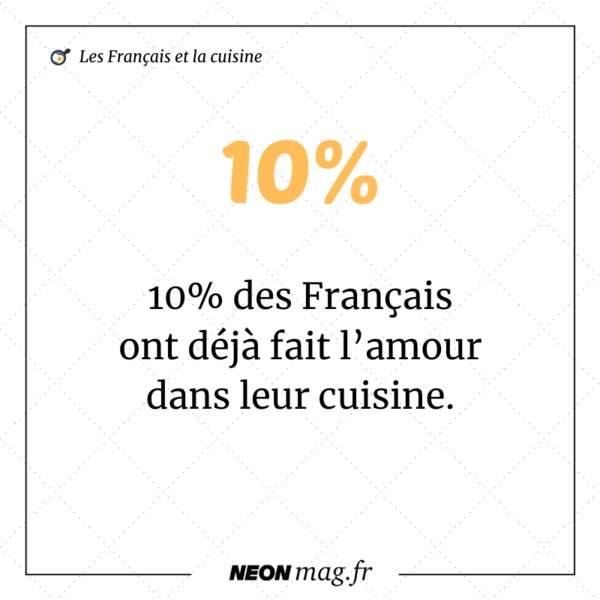 10 % des Français ont déjà fait l'amour dans leur cuisine