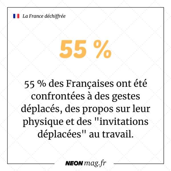 """55 % des Françaises ont été confrontées à des gestes déplacés, des propos sur leur physique et des """"invitations déplacées"""" au travail"""
