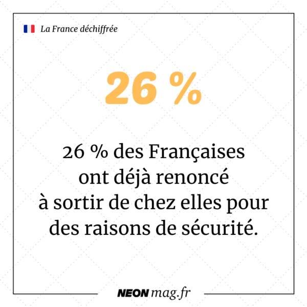 26 % des Françaises ont déjà renoncé à sortir de chez elles pour des raisons de sécurité
