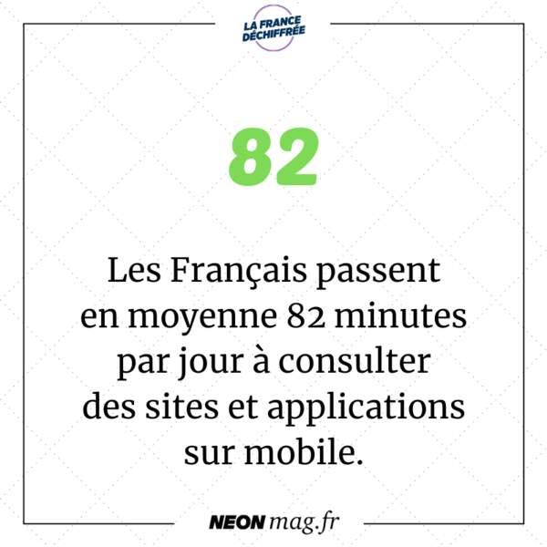 Les Français passent en moyenne 82 minutes par jour à consulter des sites et applications sur mobile