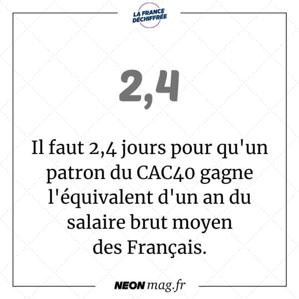 Il faut 2,4 jours pour qu'un patron du CAC40 gagne l'équivalent d'un an du salaire brut moyen des Français