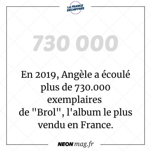 """En 2019, Angèle a écoulé plus de 730.000 exemplaires de """"Brol"""", l'album le plus vendu en France"""