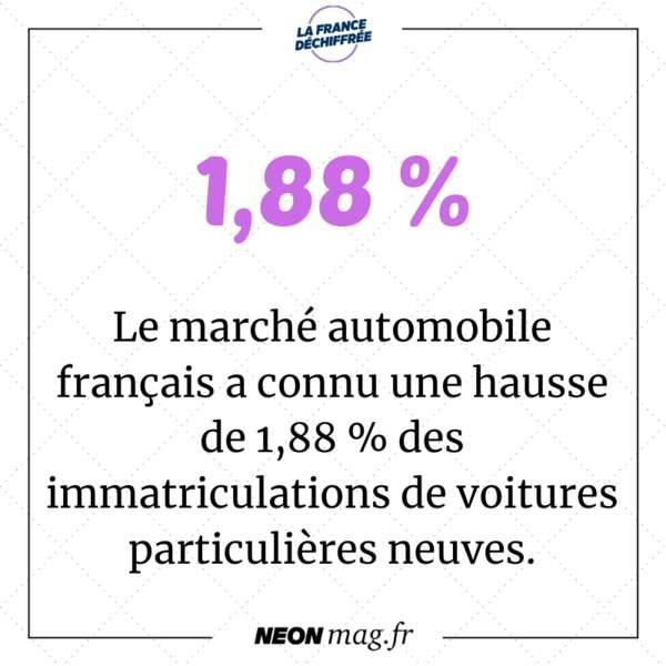 Le marché automobile français a progressé en 2019, avec une hausse de 1,88 % des immatriculations de voitures particulières neuves