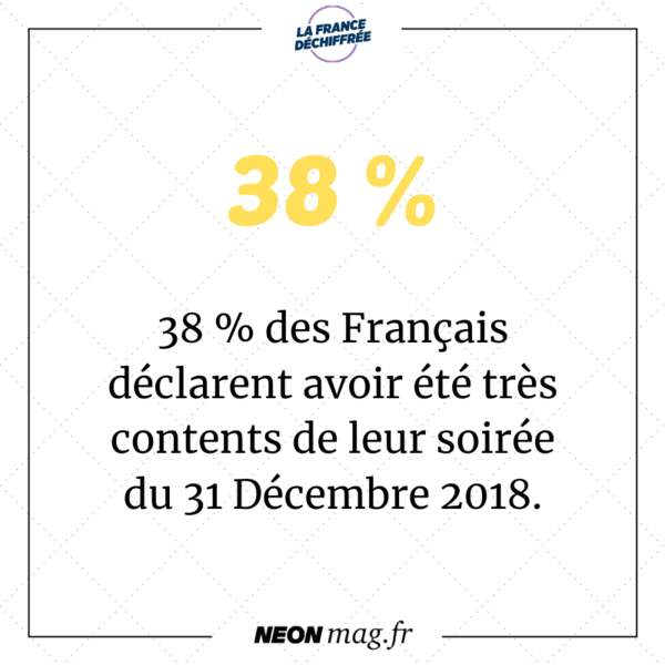 38% des Français déclarent avoir été très contents de leur soirée du 31 décembre 2018