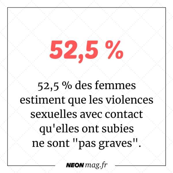"""52,5 % des femmes estiment que les violences sexuelles avec contact qu'elles ont subies ne sont """"pas graves"""""""