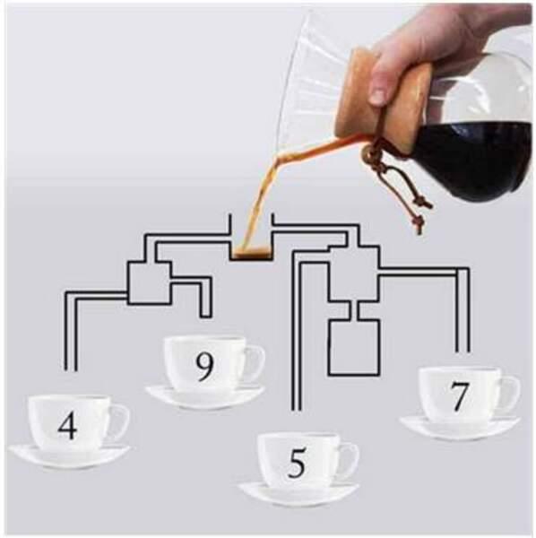 Quelle tasse va être remplie en premier ?